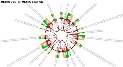 Figure 2: Passenger transfer from one journey to another within one hour at a selected subway station