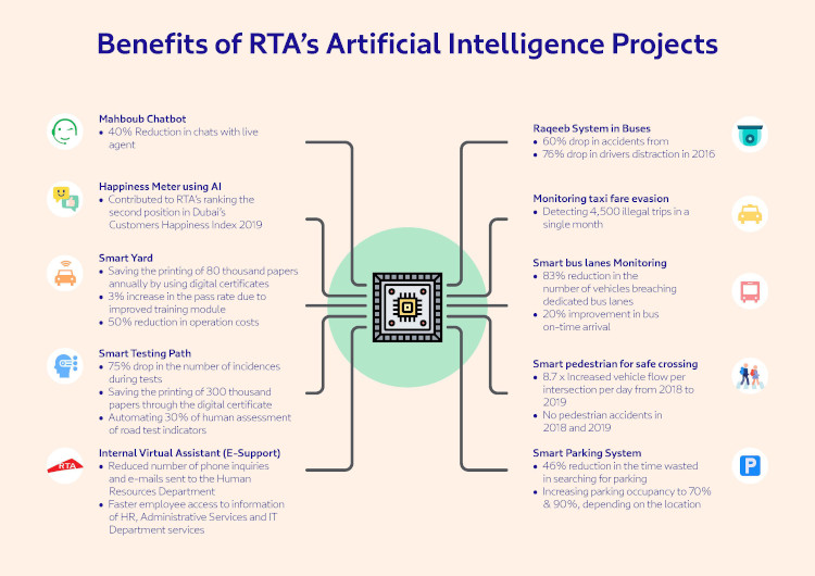 Artificial intelligence benefits across Dubai's RTA