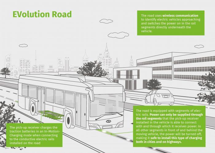 EVolution road