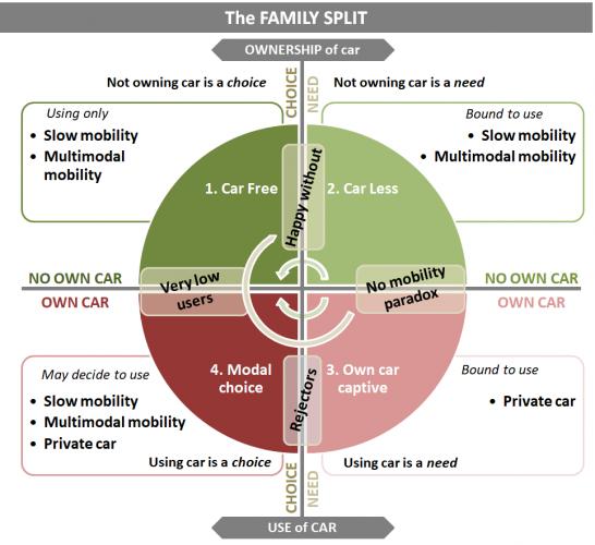 Car split