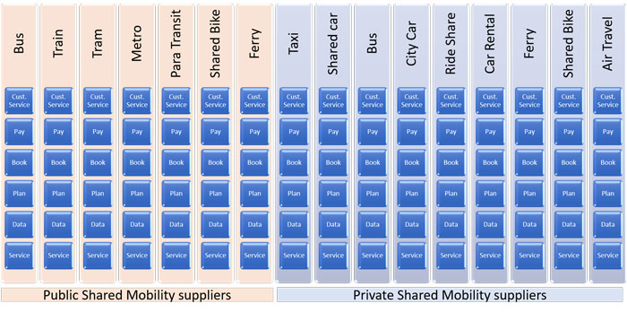 Figure 1- The silos of incumbent and platform-based mobility service suppliers