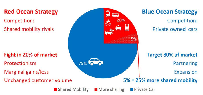 Figure 2 – The mobility market – Red or Blue Ocean?