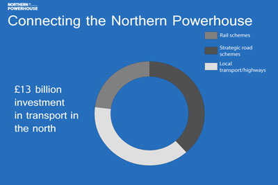 Government-sets-out-13-billion-transport-blueprint-for-Northern-Powerhouse-(2)