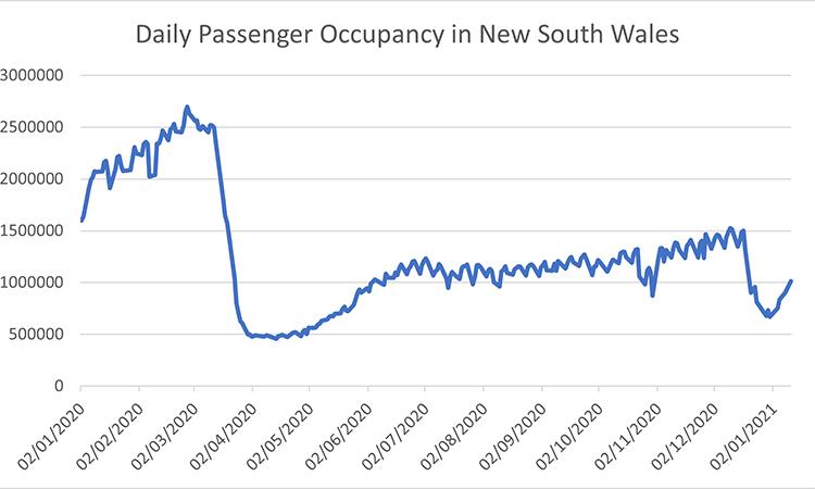 daily transport occupancy NSW