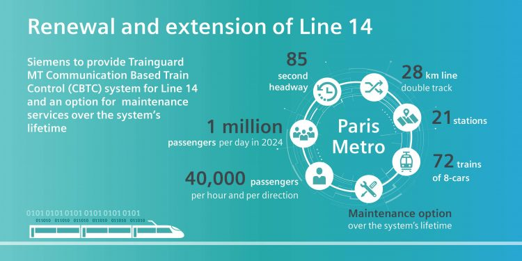 Metro line 14 on Grand Paris Express will have train control system from Siemens