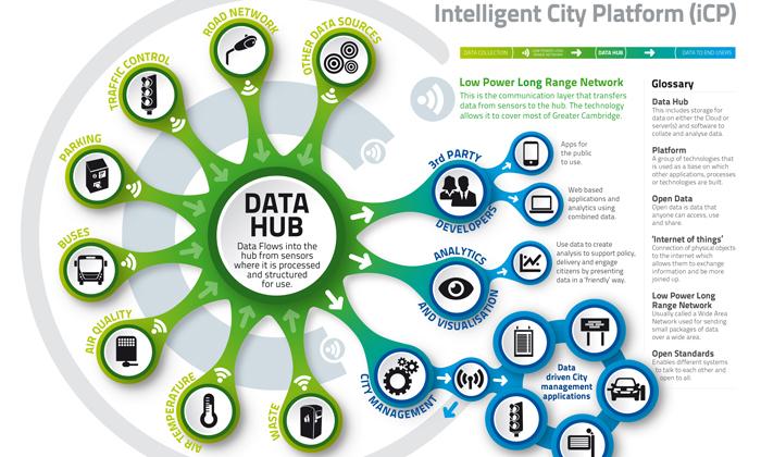The Intelligent City Platform (credit: Smart Cambridge)