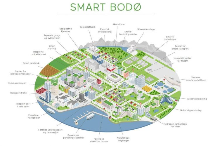 Smart City - Bodø kommune