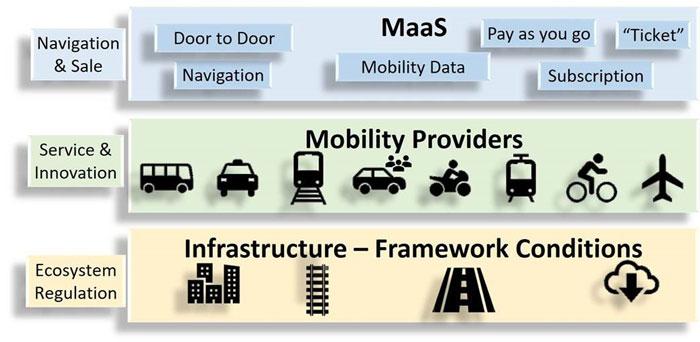 The shared mobility ecosystem