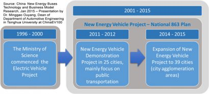 Figure 1: Development of Chinese electric and hybrid electric vehicles