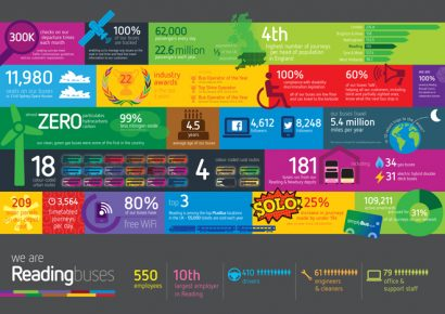 Reading Buses infographic