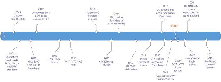 The route to open loop: UK (top) versus U.S. (bottom)