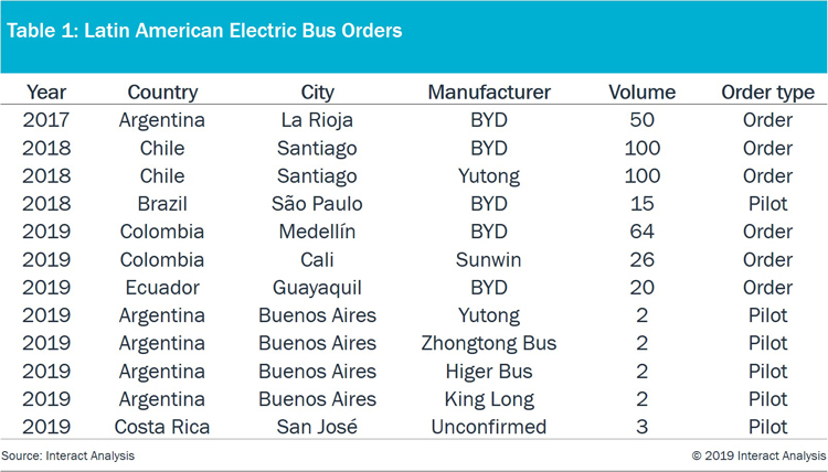 LATAM electric bus market strong, but may fail to reach its potential