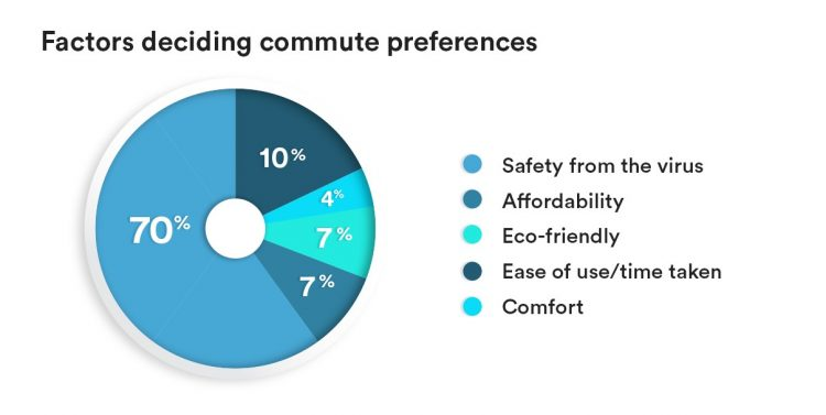 pie chart showing user preference